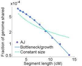 ibd_decay_curve